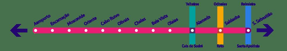 Linha Vermelha - Rote Linie in der Metro Lissabon